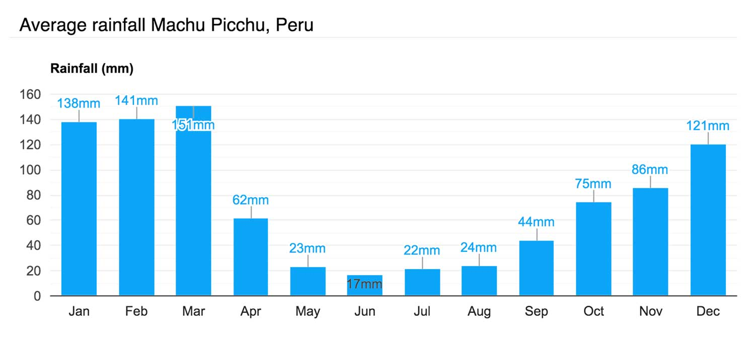 Average rainfall Machu Picchu, Peru