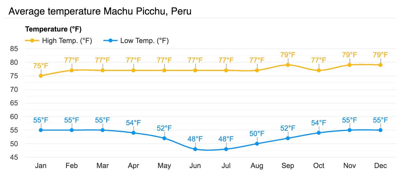 Average temperature Machu Picchu, Peru