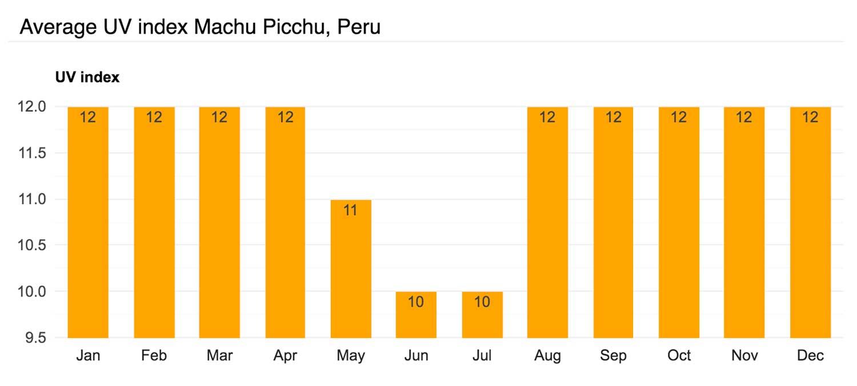 Average UV index Machu Picchu, Peru