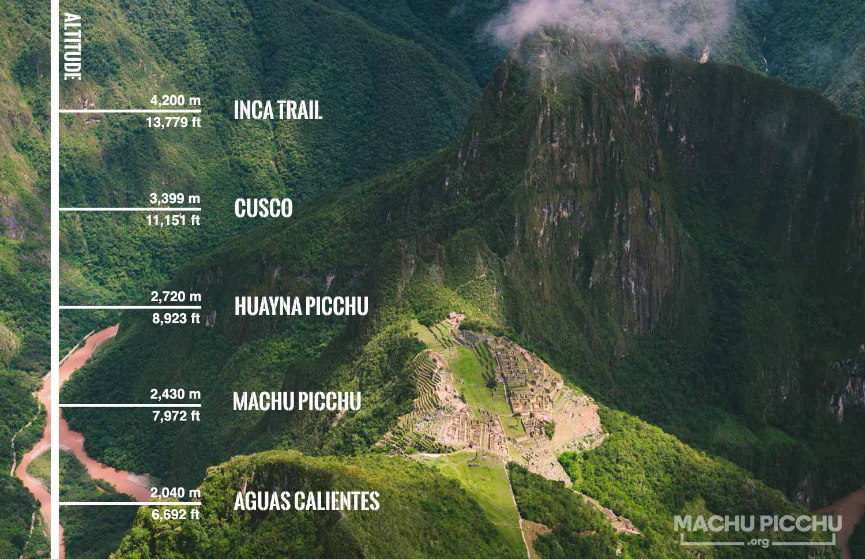 Machu Picchu Altitude Map